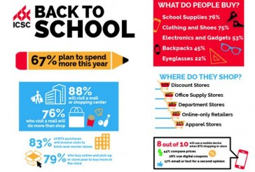 Back to basics: 5 tips for frugal school shopping