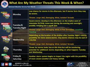 storms timeline 4-26-16