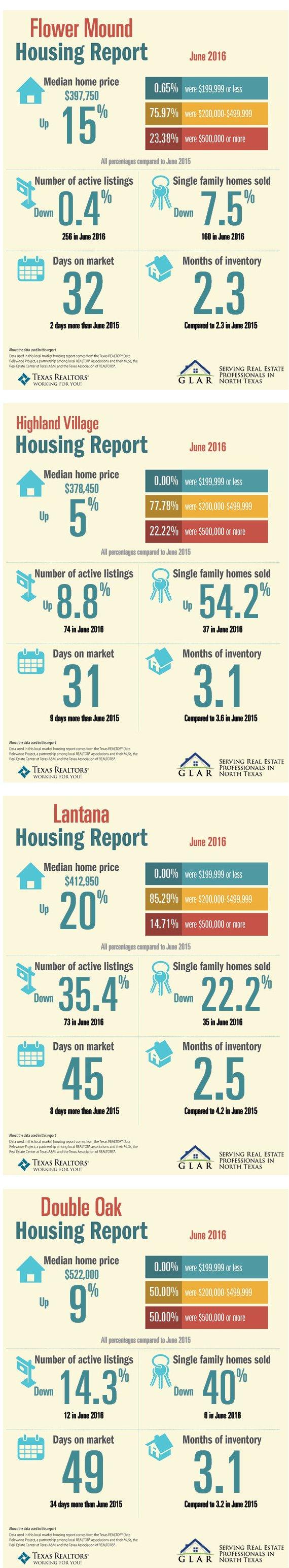 real estate market report 6-16