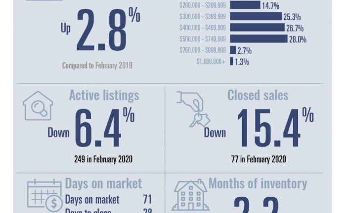 Real Estate Sales Reports