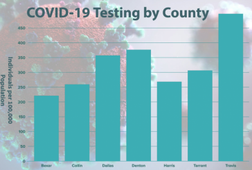 New Denton County COVID-19 testing data released