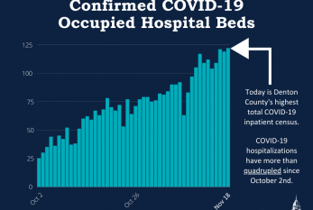 COVID-19 hospitalizations higher than ever in Denton County